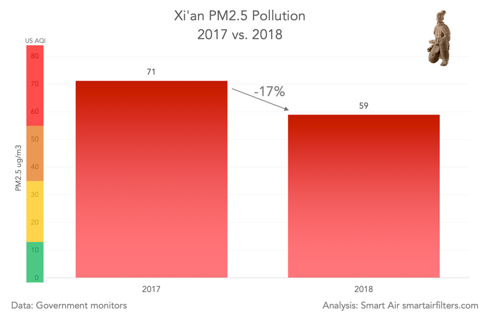 Xi'an PM2.5 pollution 2017v2018