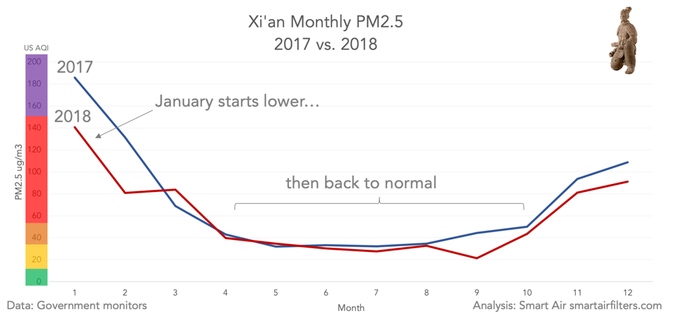 Xi'an monthly PM2.5 pollution 2017v2018
