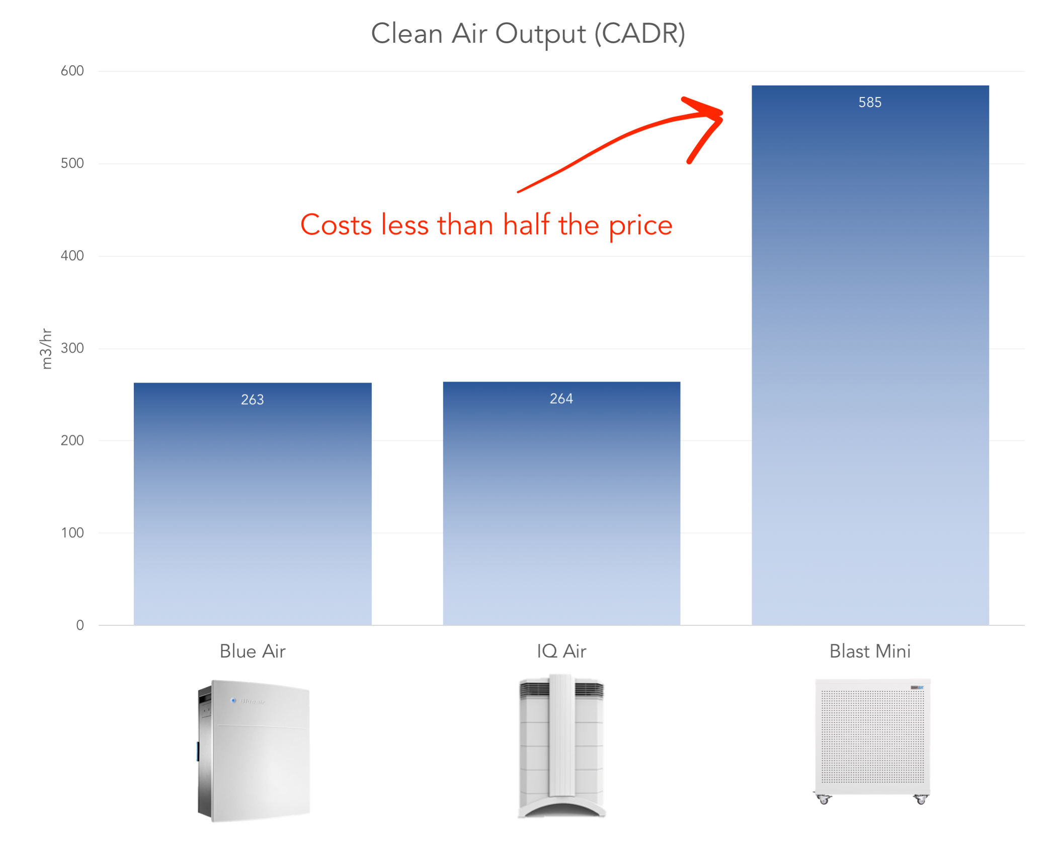 Smart Air purifiers cost-effective