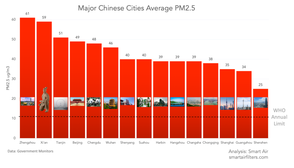 Major Chinese cities average PM2.5