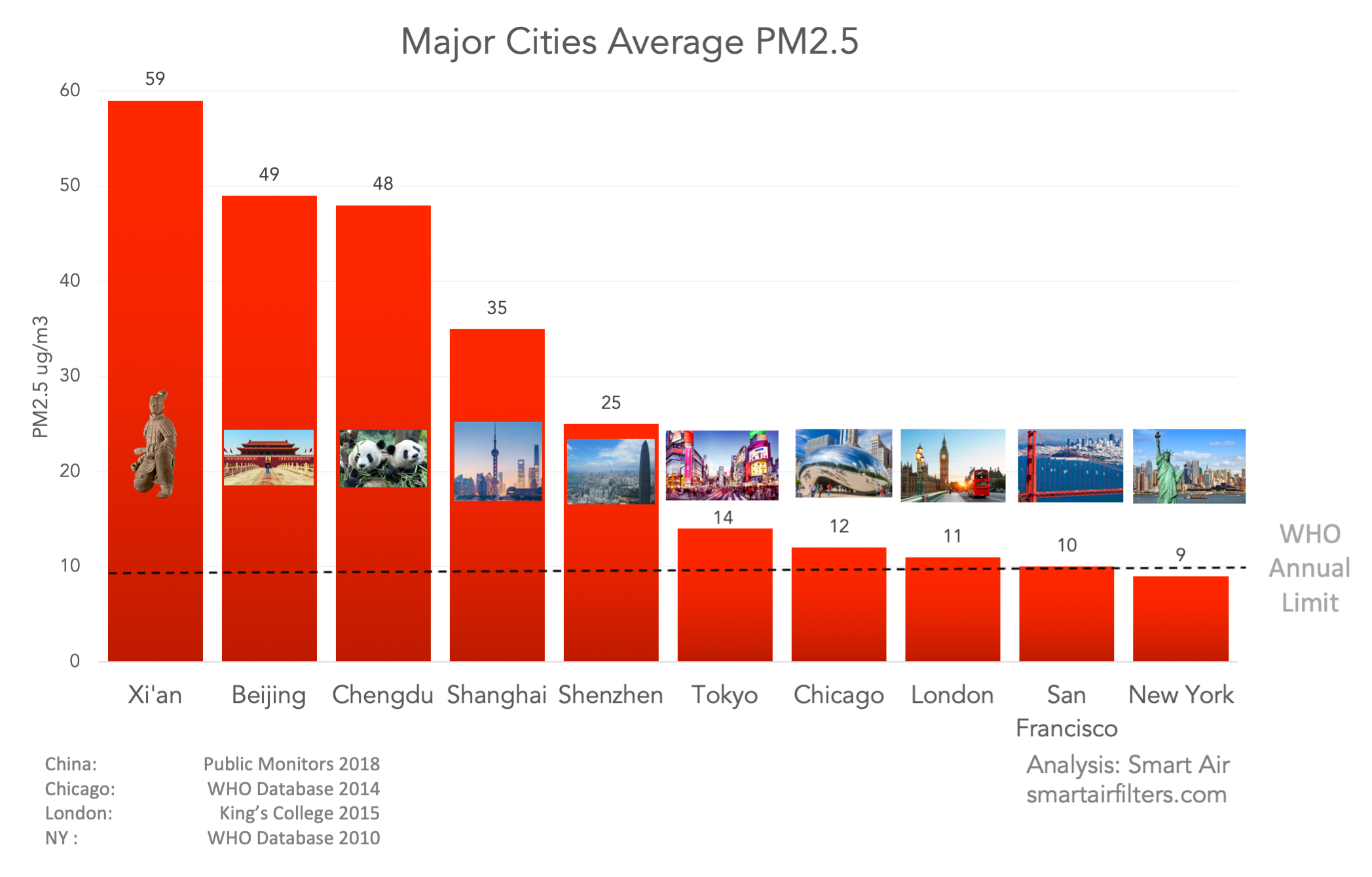 major cities average PM2.5