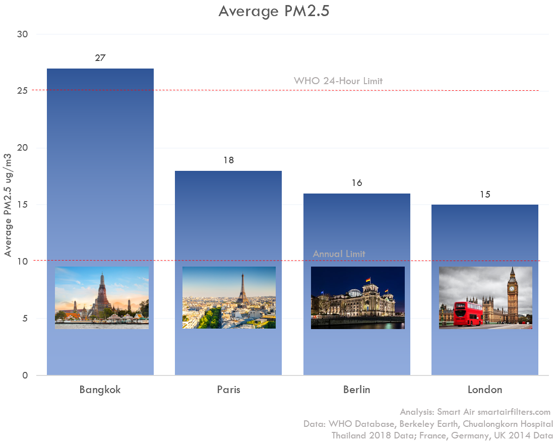 Bangkok air pollution PM2.5 levels compared to other cities