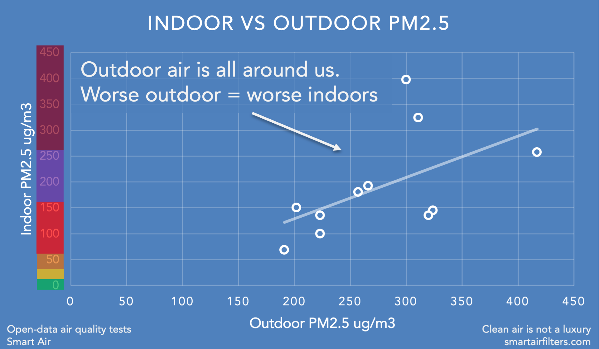 When outdoor air is worse, indoor air tends to become worse