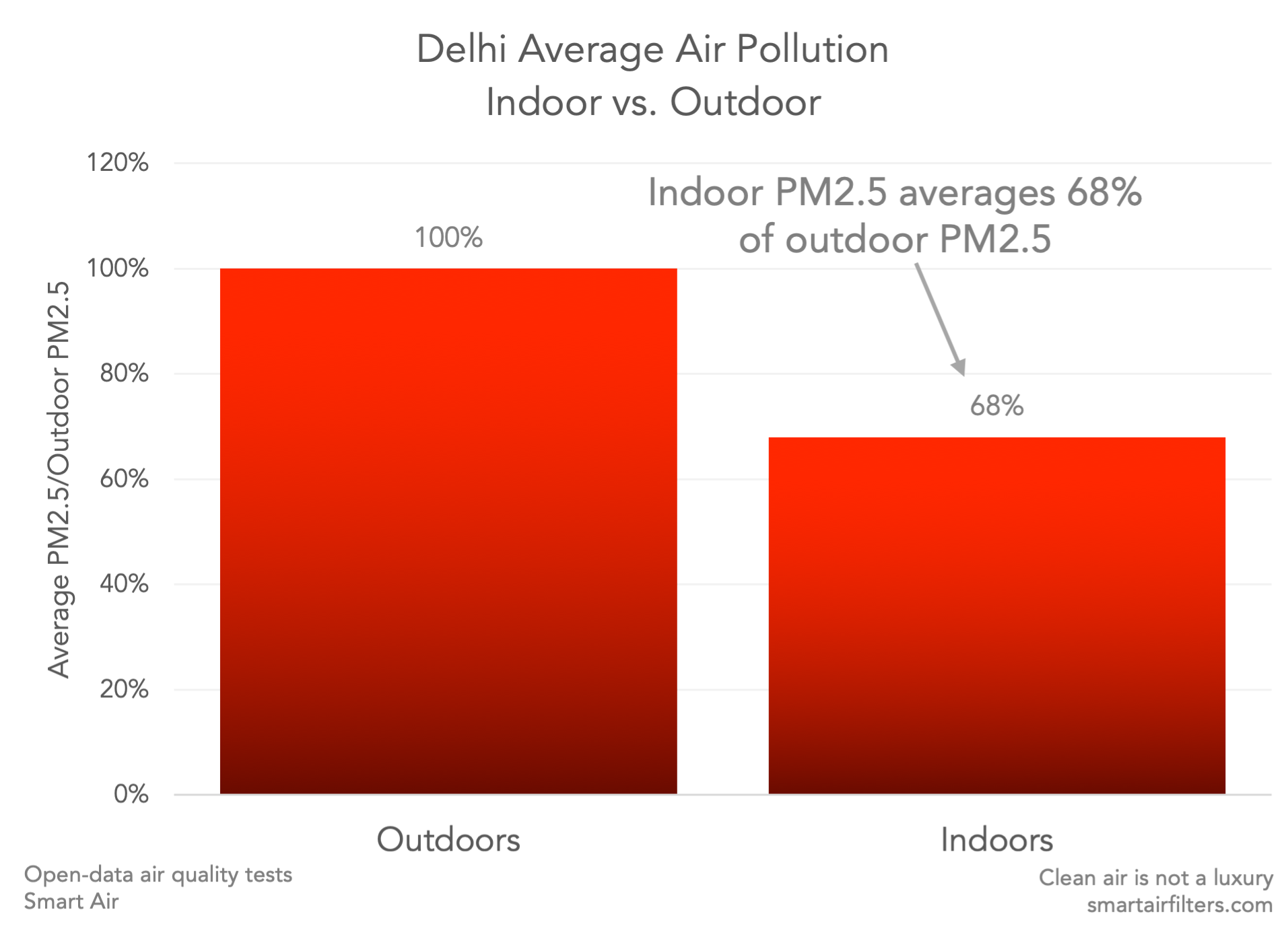Indoor air PM2.5 averages 68% of outdoor air PM2.5