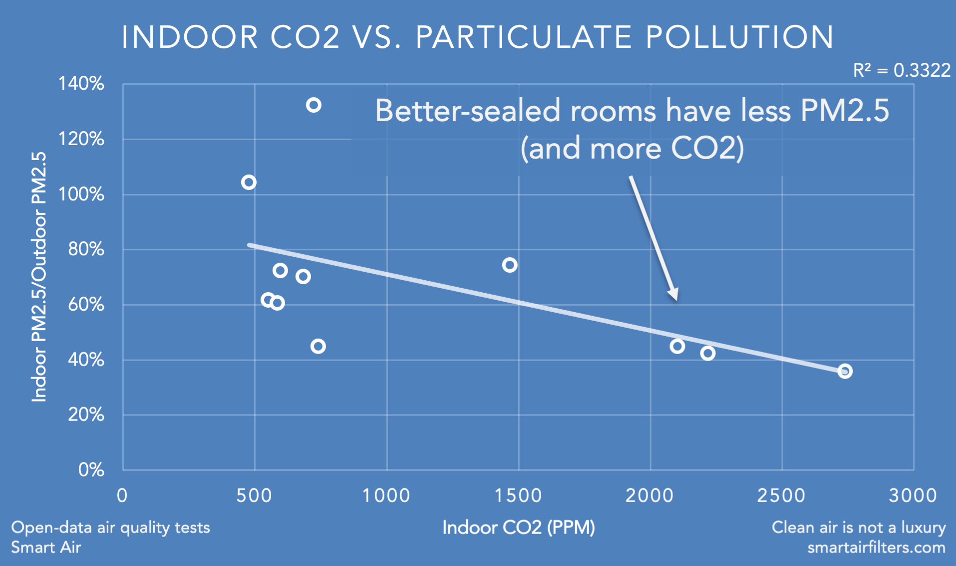 Better-sealed rooms have more CO2 and less PM2.5