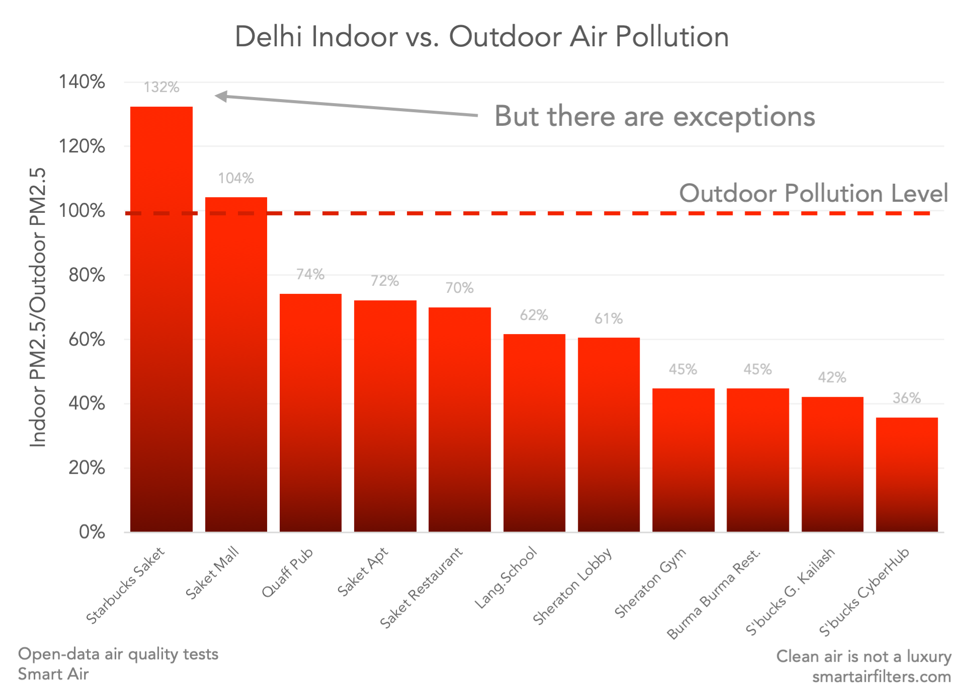 Delhi indoor air vs. outdoor air pollution: exceptions