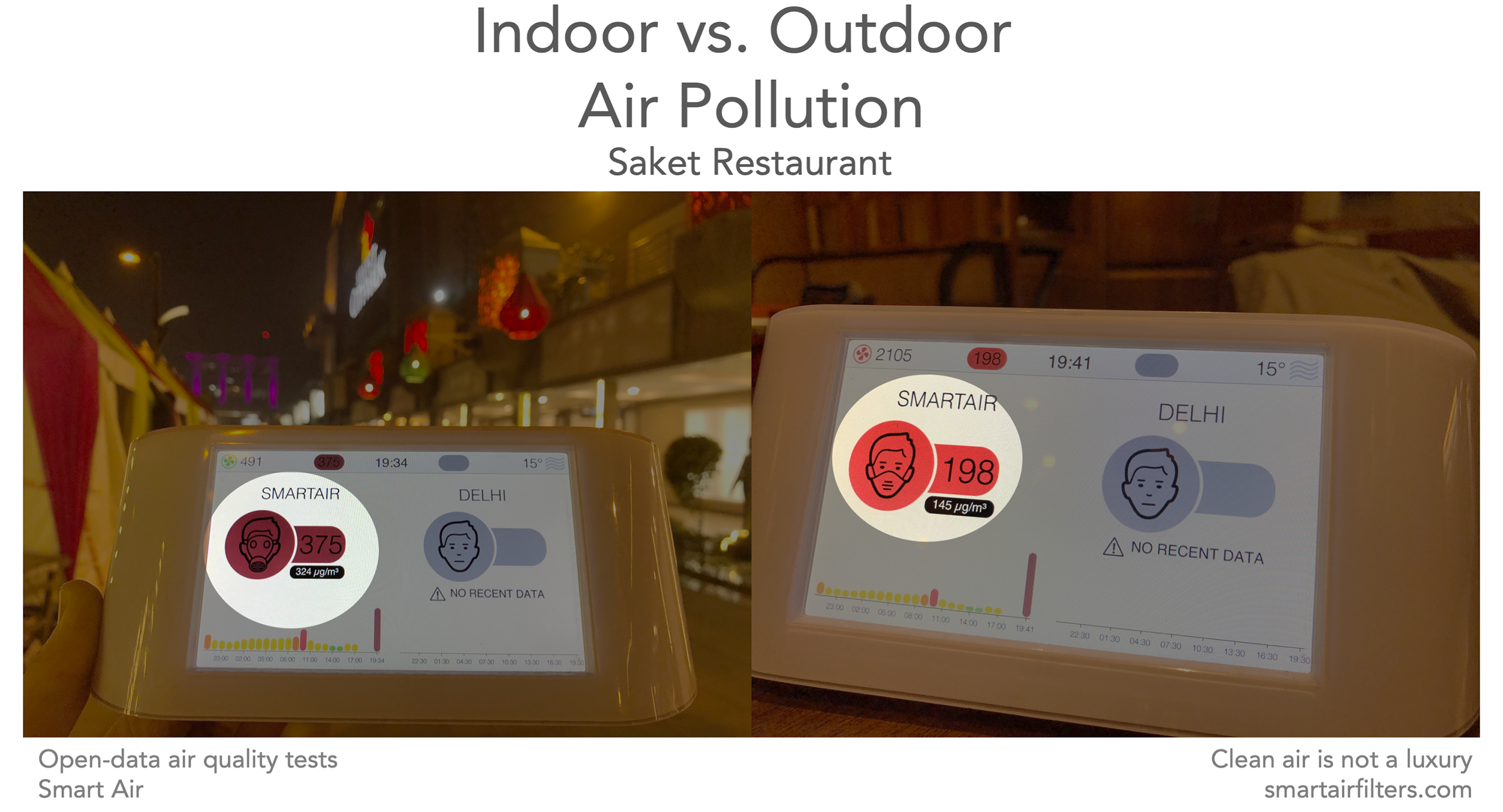Indoor vs. outdoor air pollution at Saket Restaurant