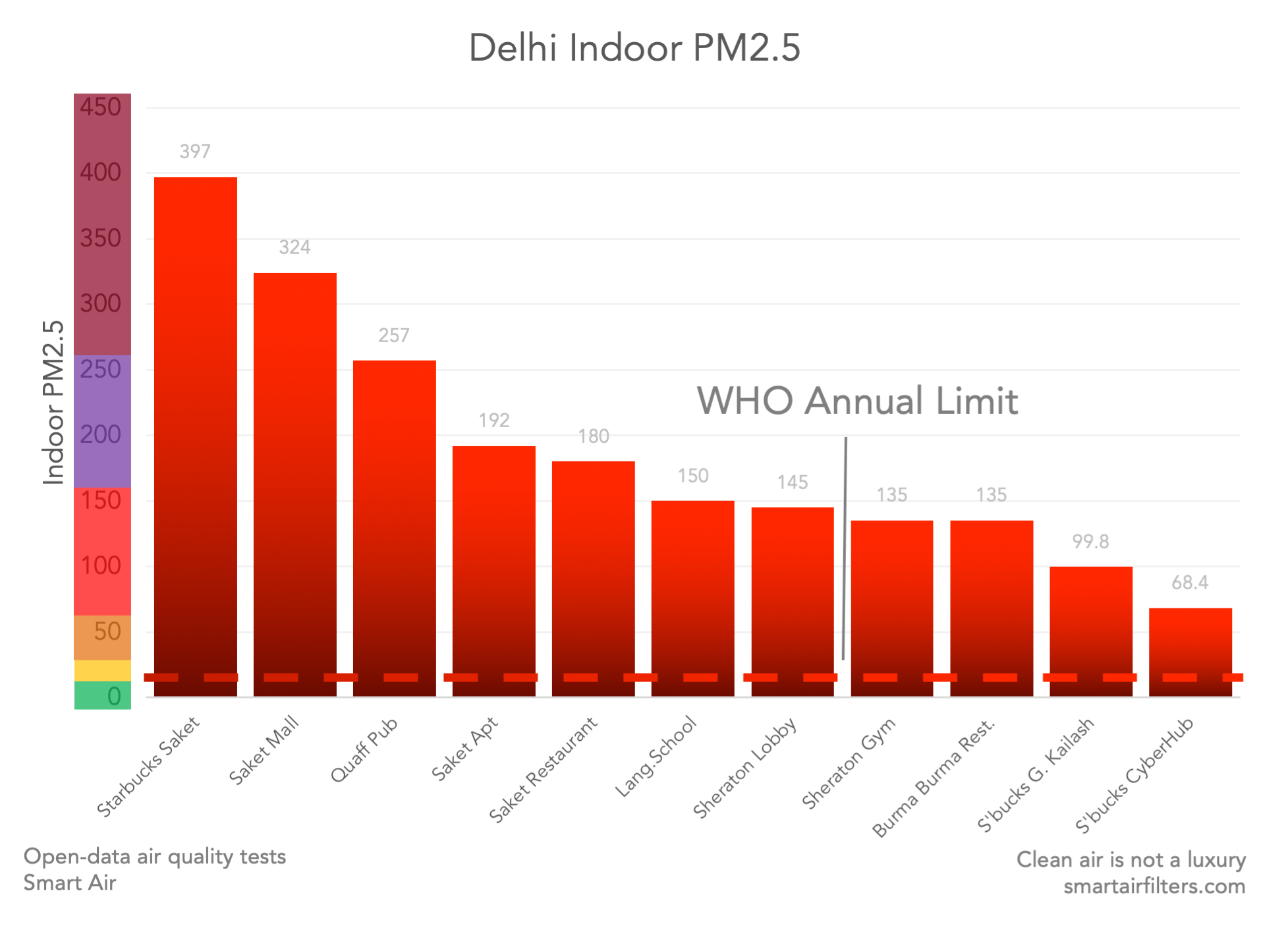 Delhi indoor PM2.5 vs. WHO annual limit