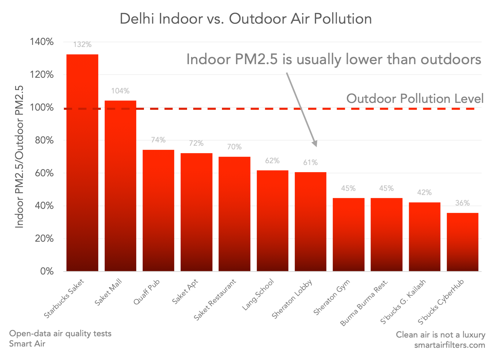 Delhi indoor air vs. outdoor air pollution: indoor PM2.5 is usually lower