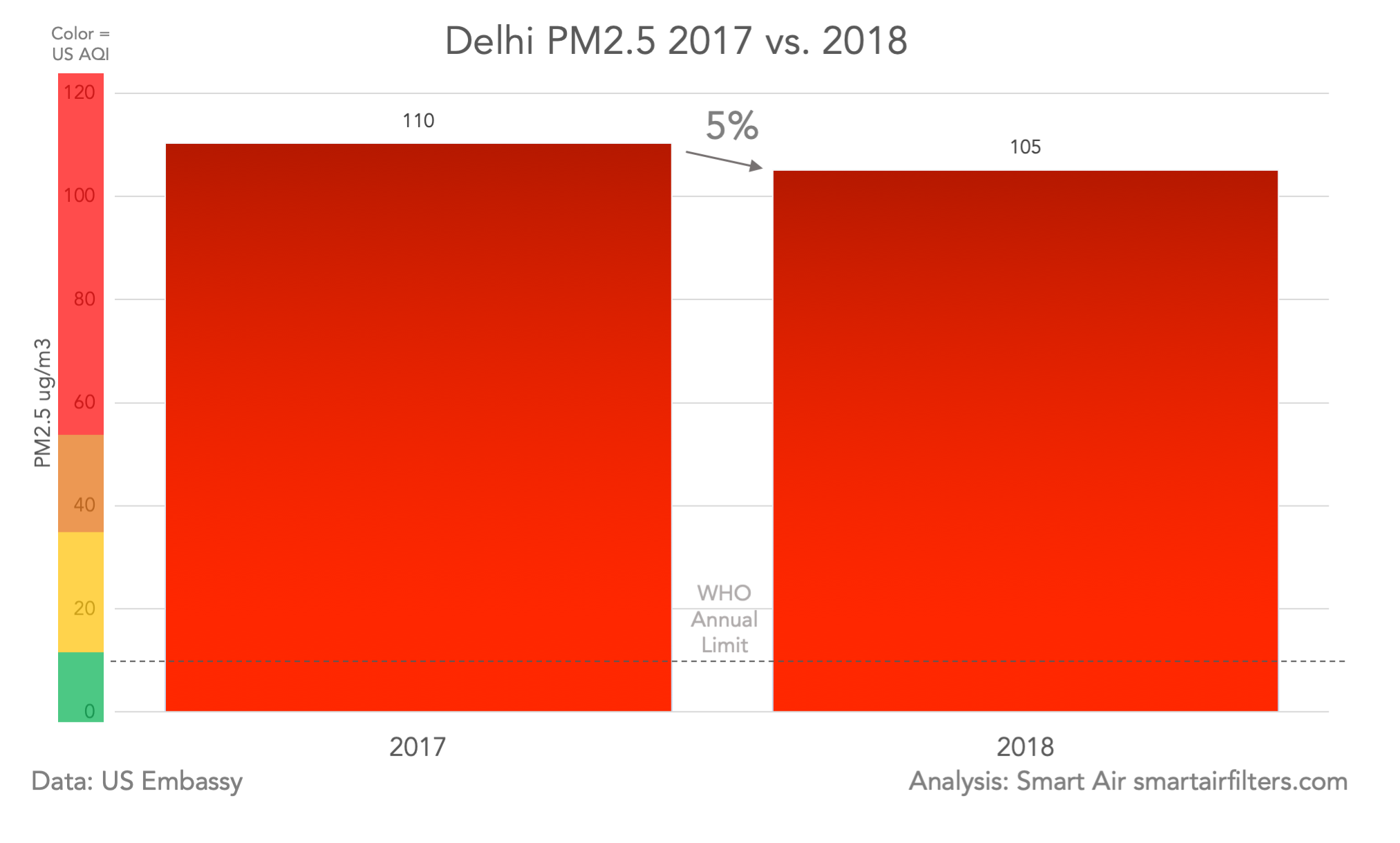 Delhi Air Pollution PM2.5 Data