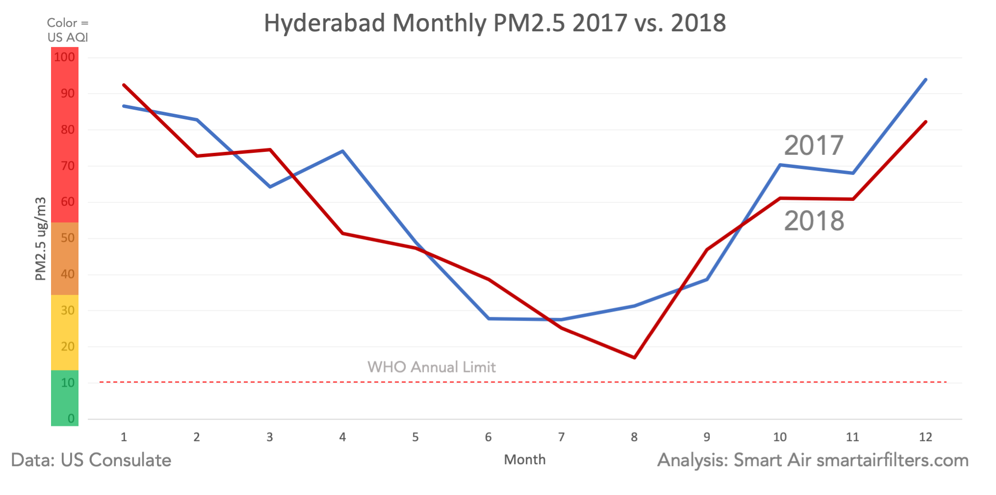 Hyderabad Monthly Air Quality Air Pollution PM2.5