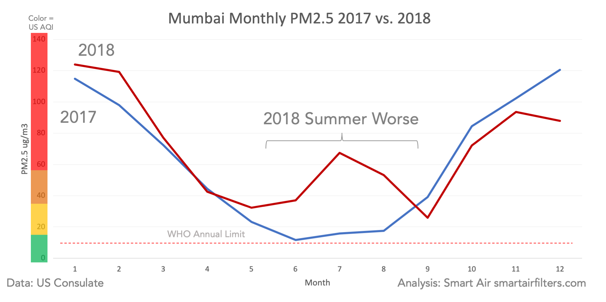 Mumbai Monthly Air Quality