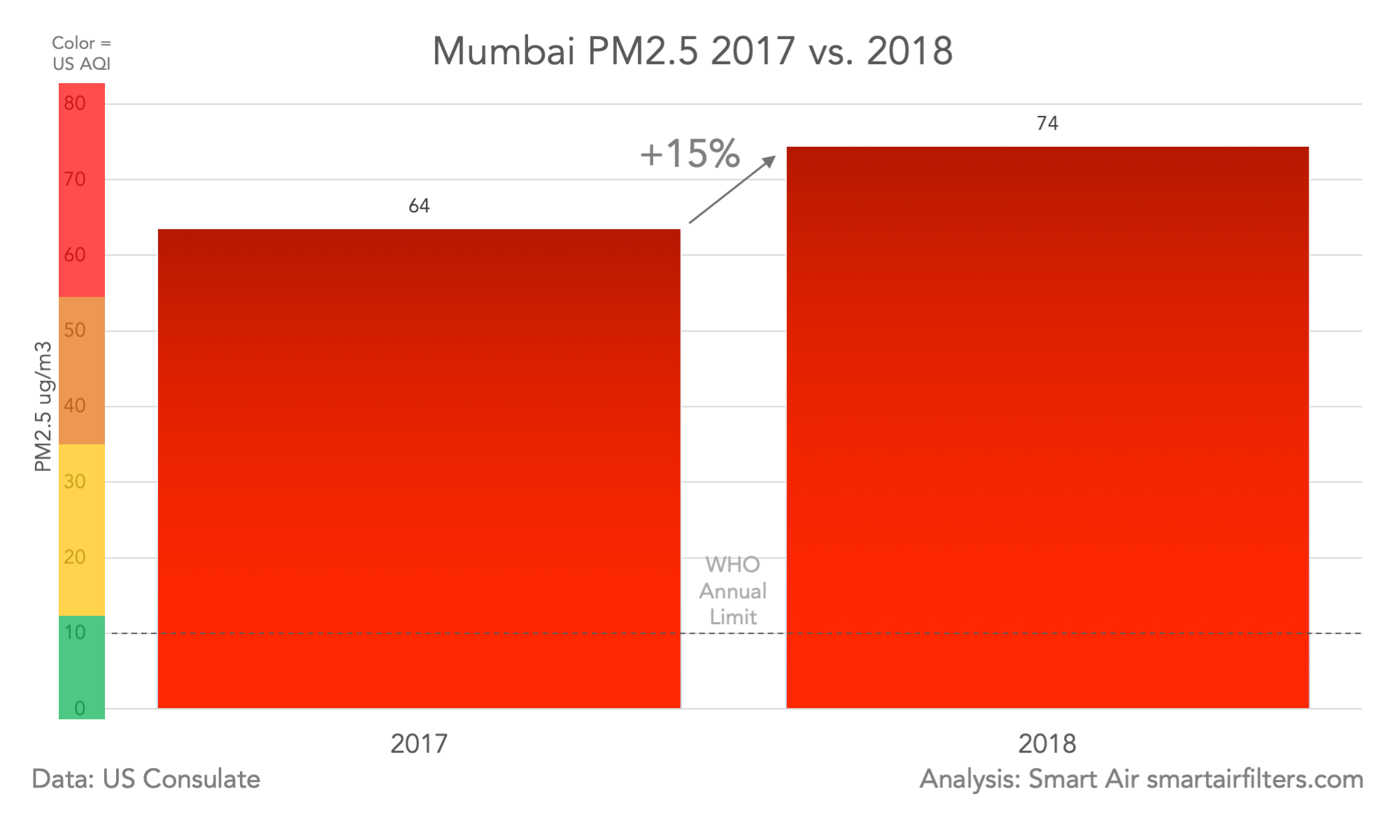 Mumbai 2018 Air Quality and PM2.5 air pollution data