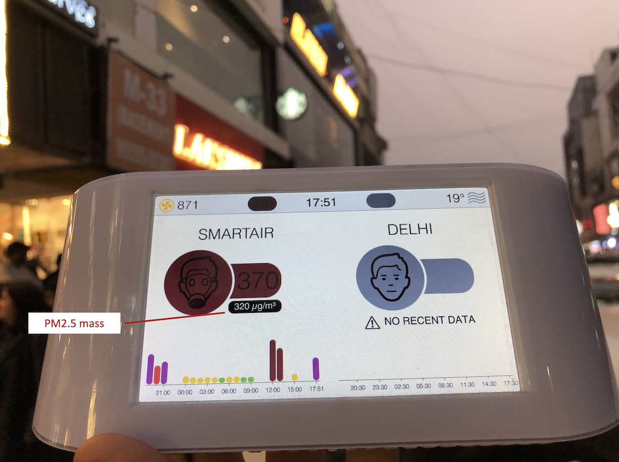 India Delhi Indoor Air Quality vs Outdoors