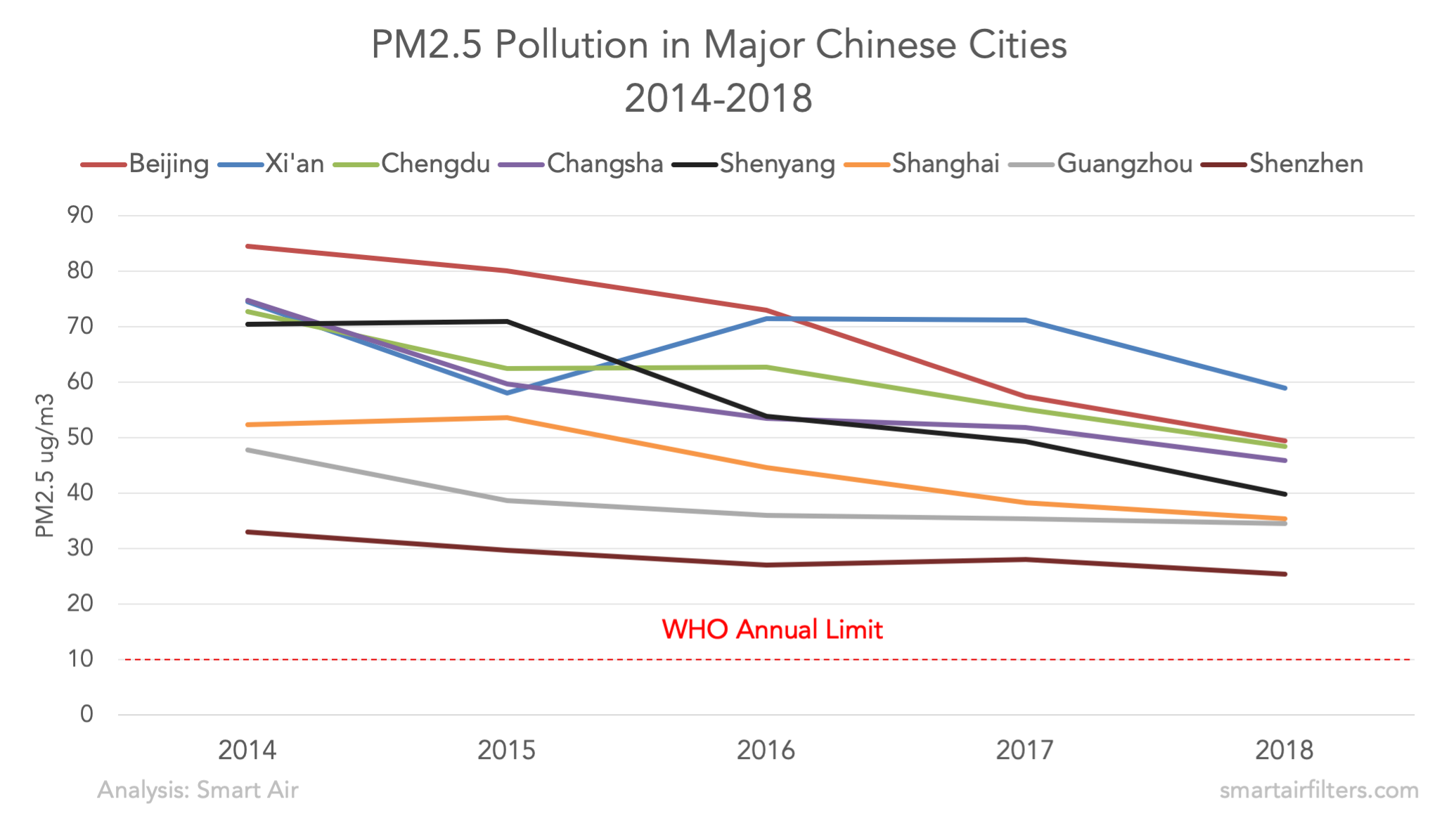 PM2.5 pollution in major Chinese cities 2014-2018