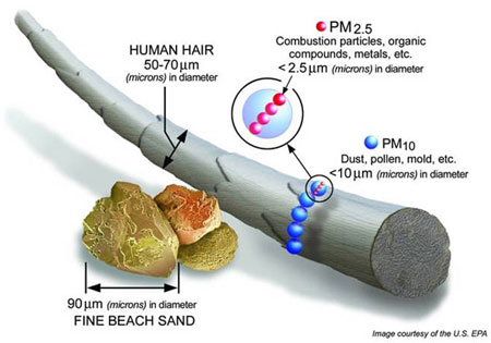 PM2.5 size compared to human hair