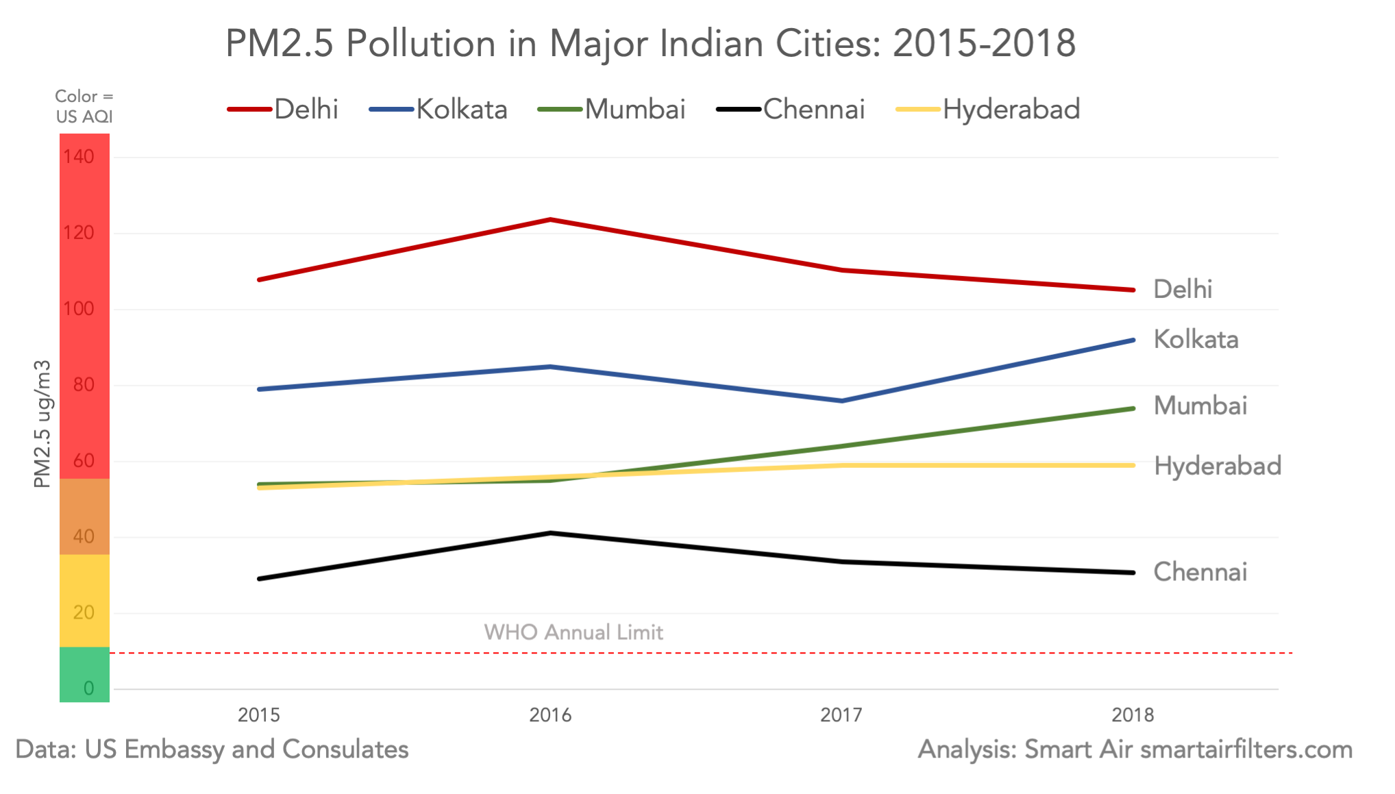 India major cities air quality 2015-2018 PM2.5 data