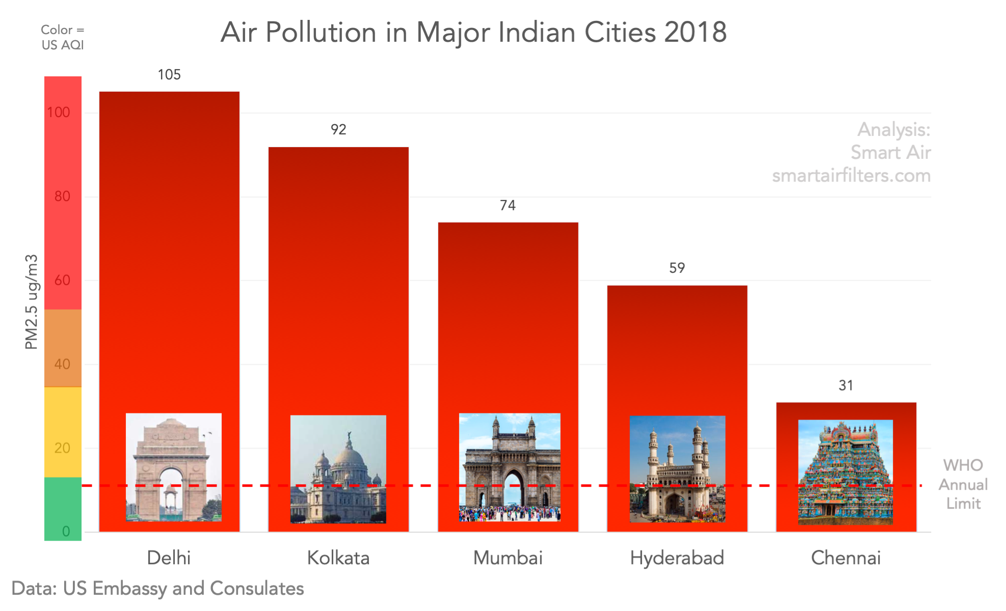 Air Pollution Major Indian Cities