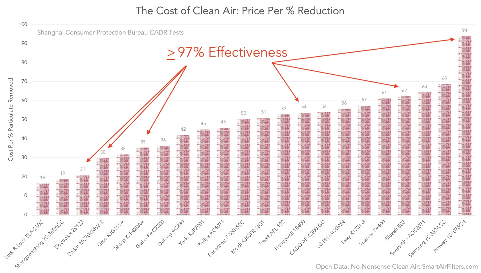 air purifiers achieved more than 97% effectiveness