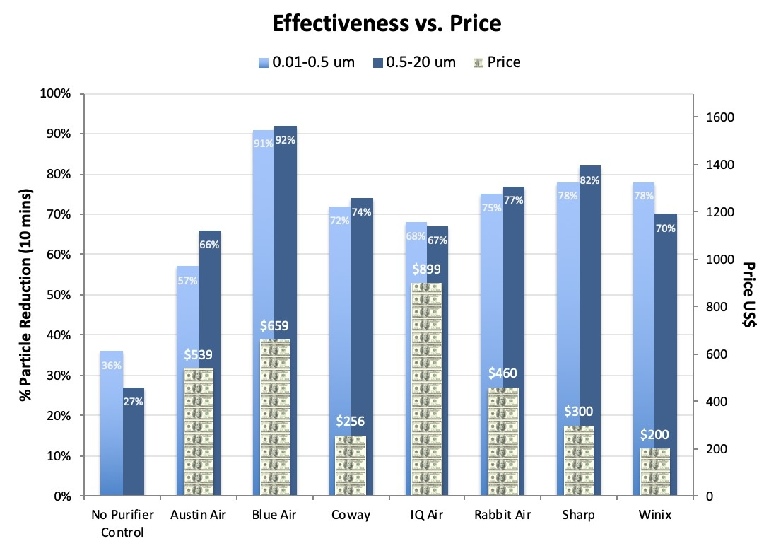 different purifiers' cost-effectiveness