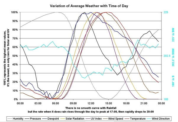 variation of average weather with time of day