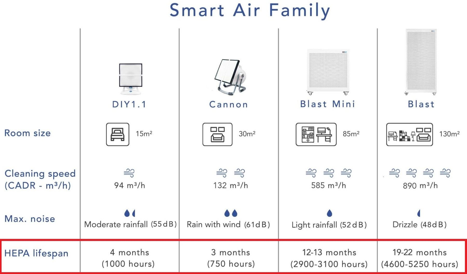 check the hepa lifespan in order to get the most out of purifier