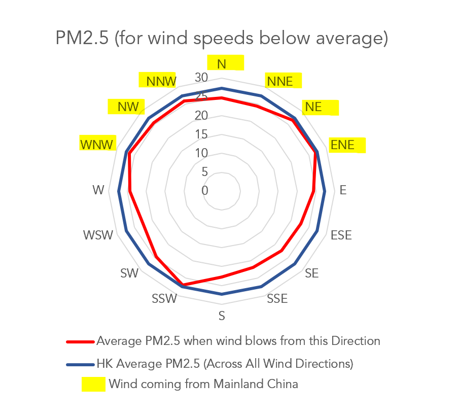 Hong Kong's pollution: PM2.5 data at wind speeds below average