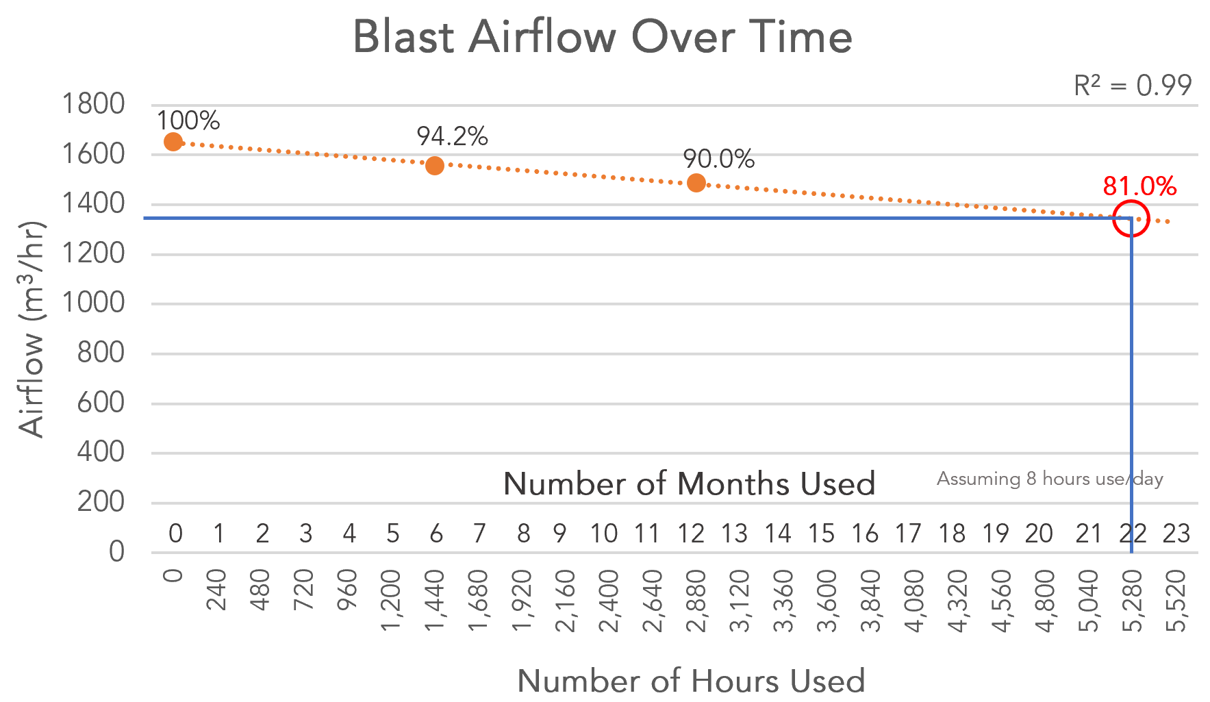 blast airflow over time