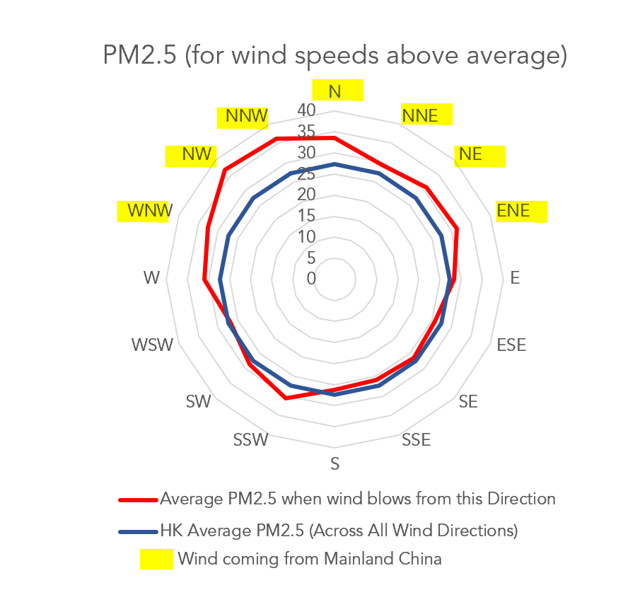 Hong Kong's pollution: PM2.5 data at wind speeds above average