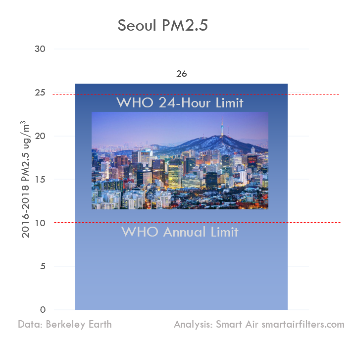 Seoul PM2.5 WHO limit