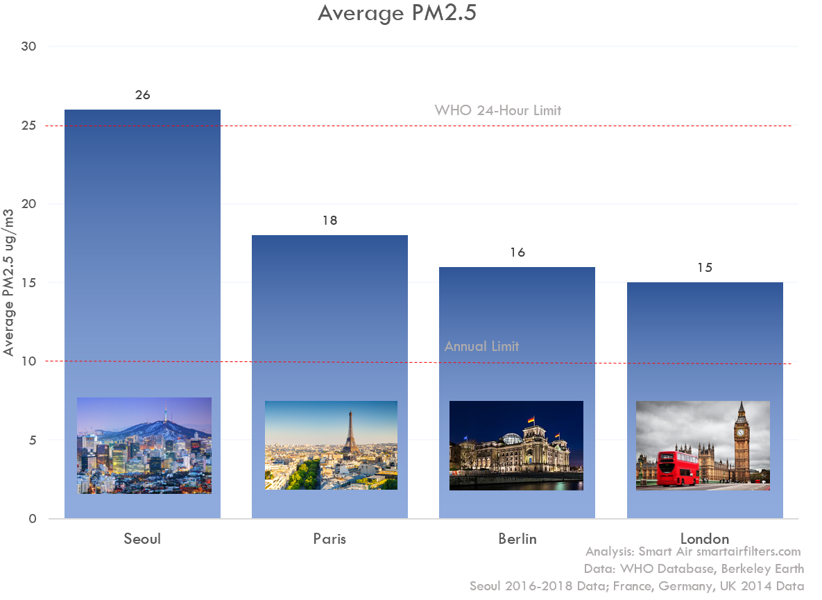 Seoul PM2.5 vs Paris London Berlin