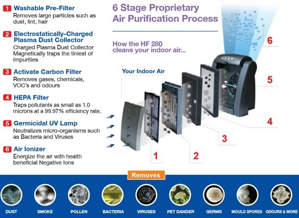 6 stage filters air purifier
