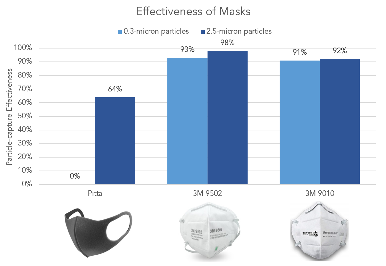 comparison graph and data of effectiveness of Pitta mask and 3M mask at filtering PM0.3 and PM2.5