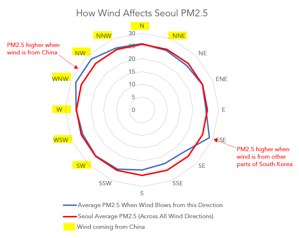 Seoul PM2.5 Wind direction from china