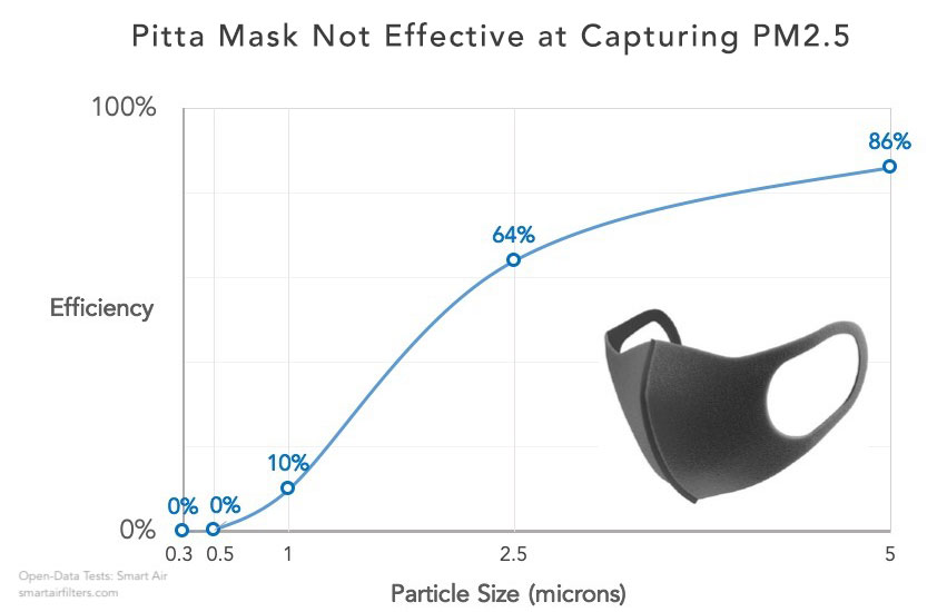 Pitta mask efficacy at filtering out different size particles pm25