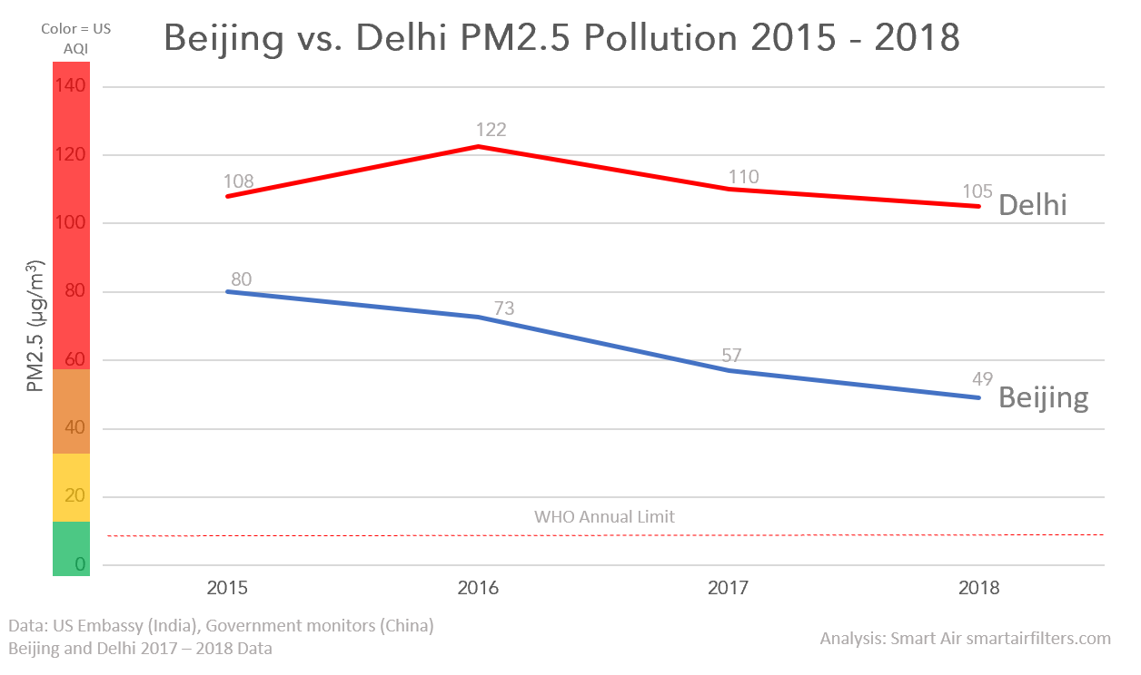 Beijing vs Delhi air pollution