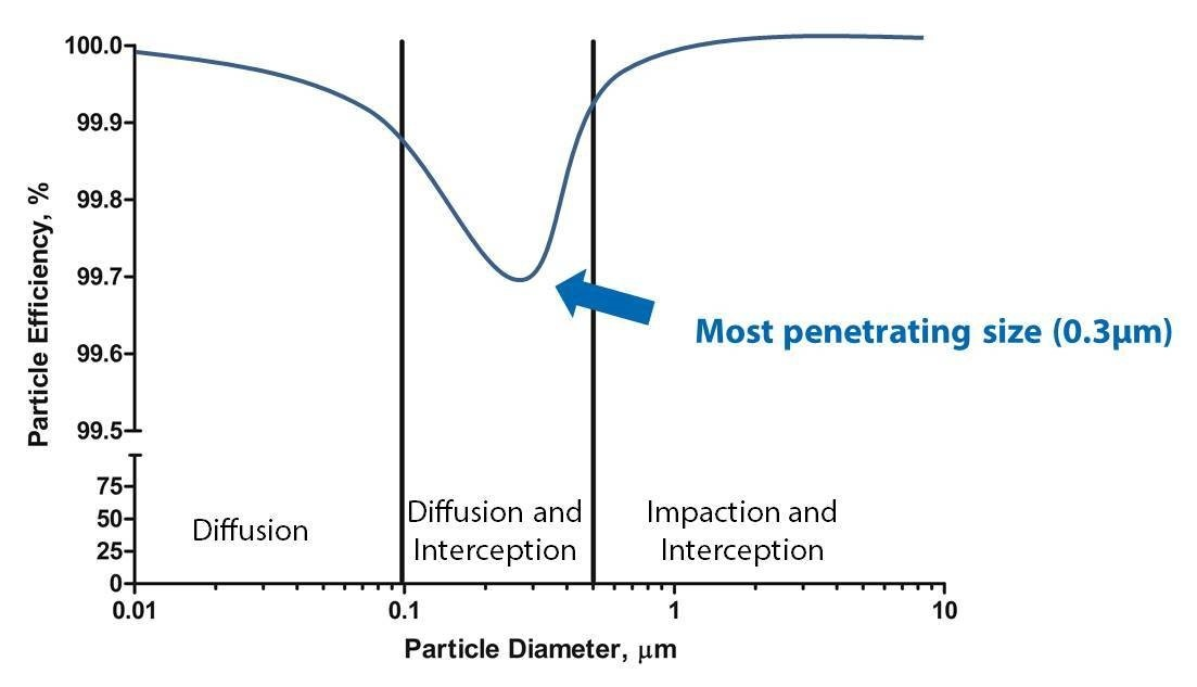 penetrating size particles