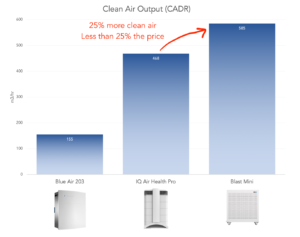 Smart Air Blast Mini air purifier CADR