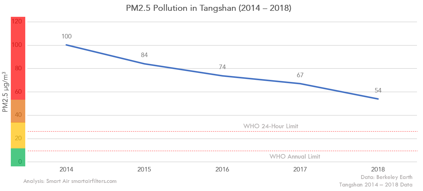 air quality in Tangshan 2014-2018