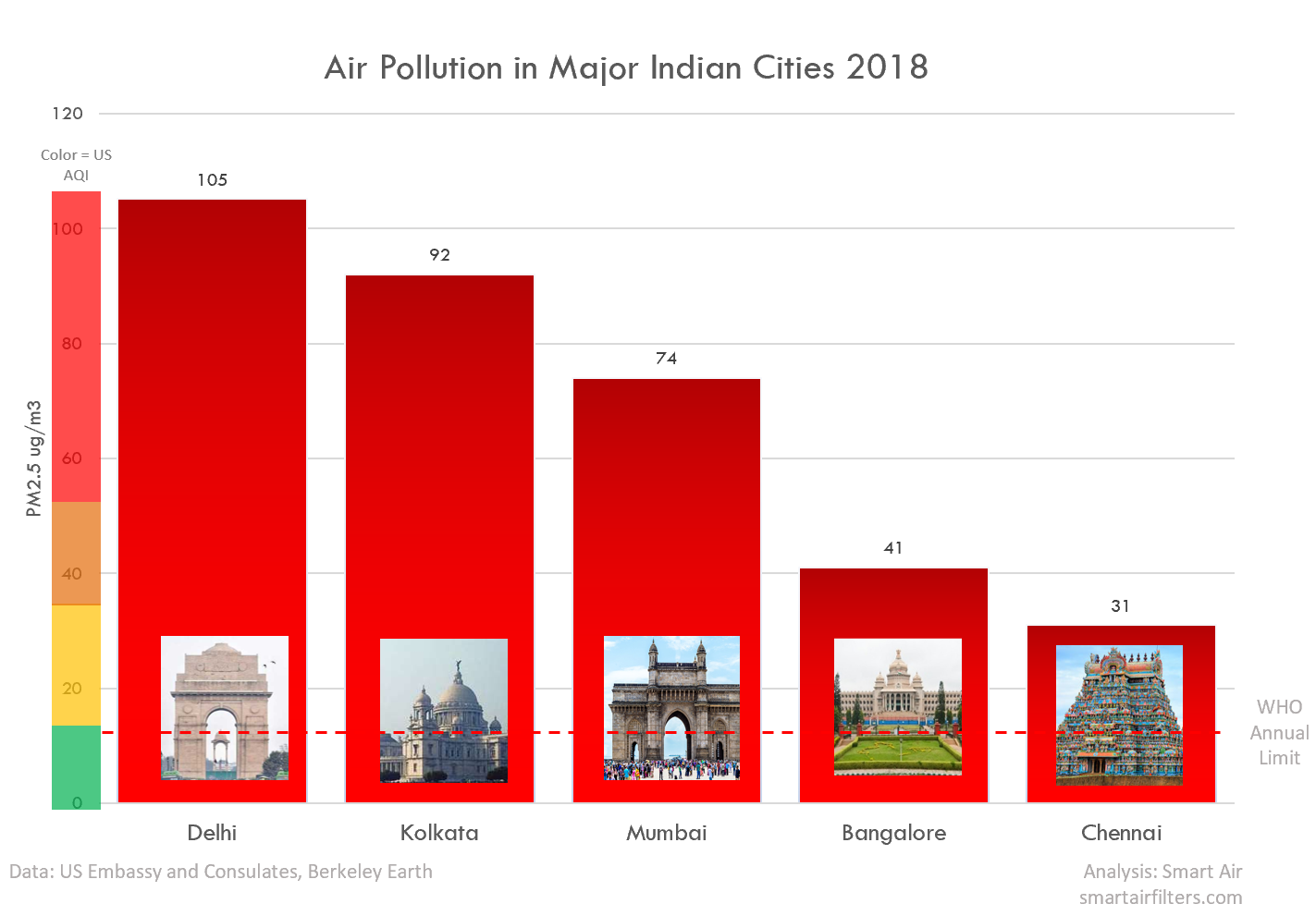 air pollution comparison in indian cities