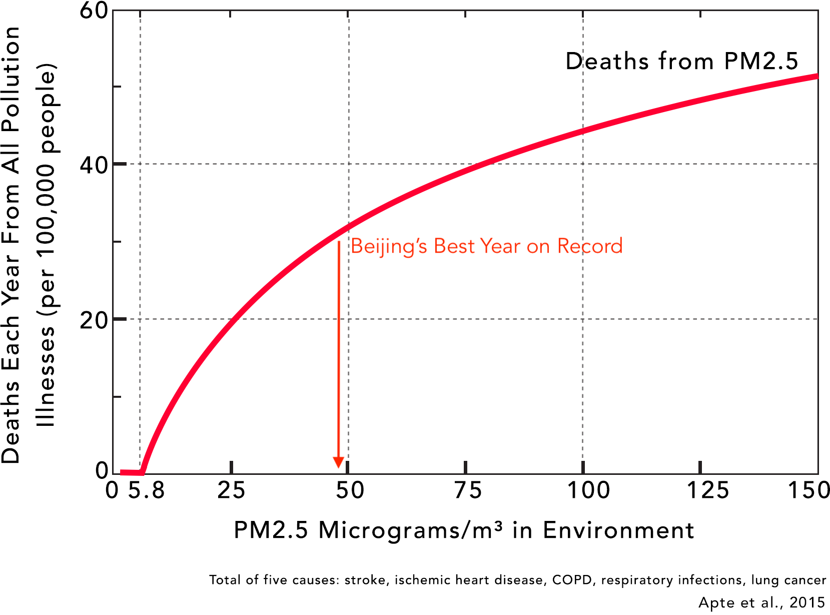 Beijing deaths from air pollution