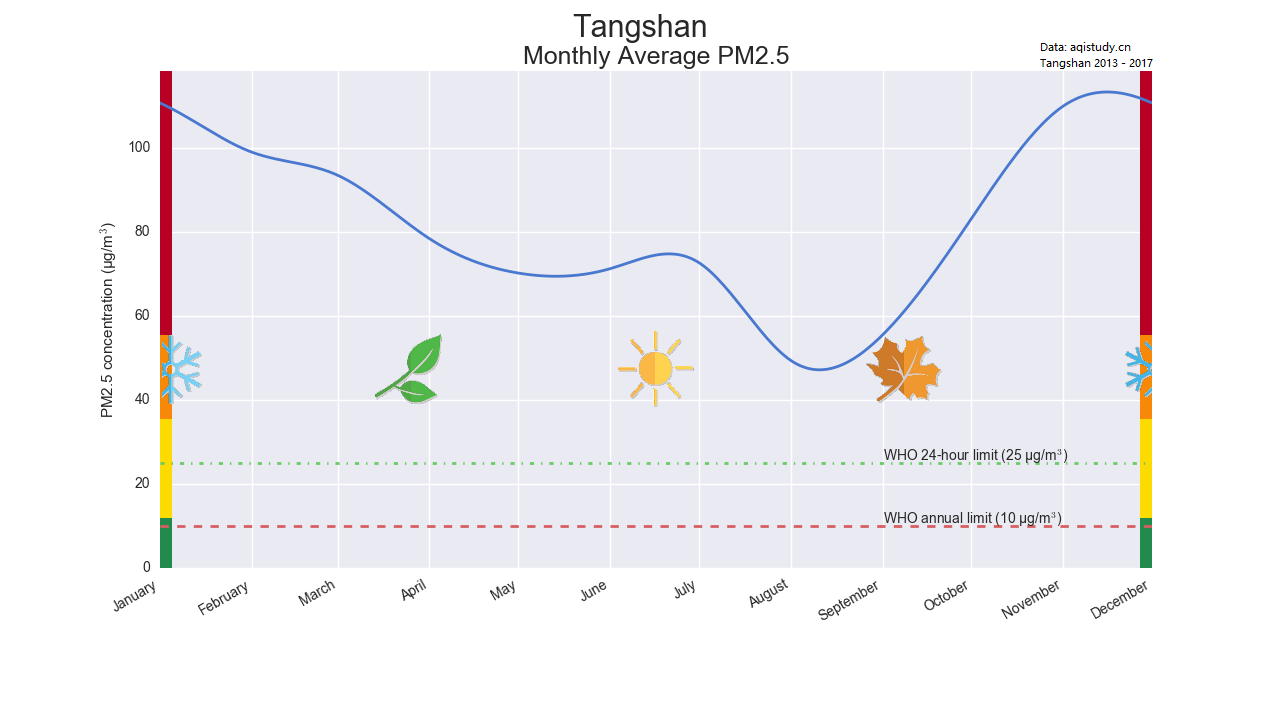 tangshan monthly pollution PM2.5