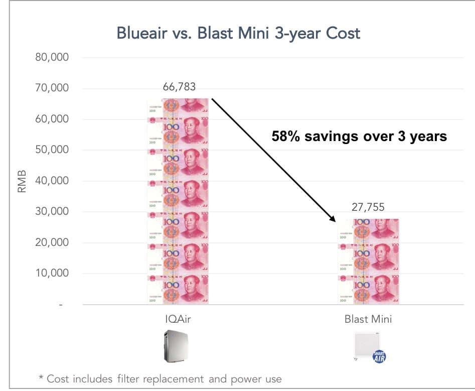 Blue Air vs Blast Mini air purifier costs long term recurring costs