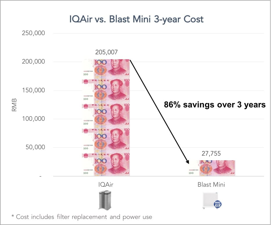 IQAir vs Blast Mini air purifier costs long term recurring costs