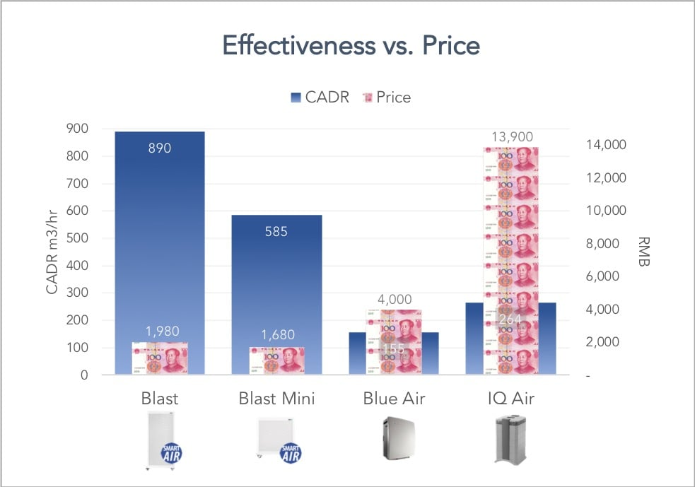 air purifiers effectiveness vs. price