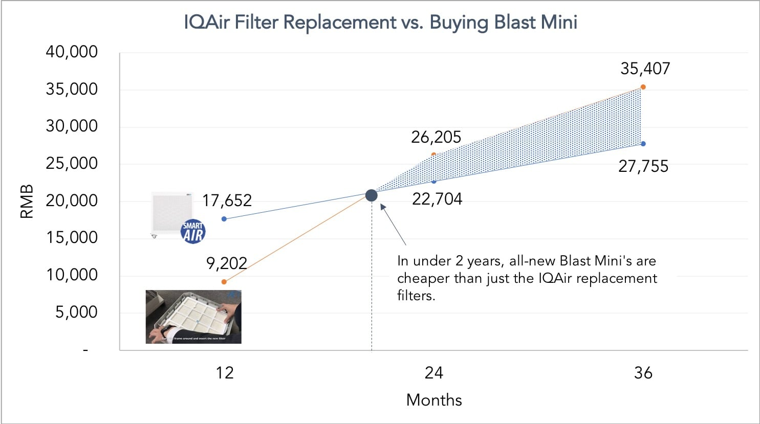 Recurring costs of IQAir purifier expensive long term costs