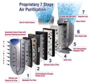 7 stages of purification - Air purifier gimmicks and false marketing advertising