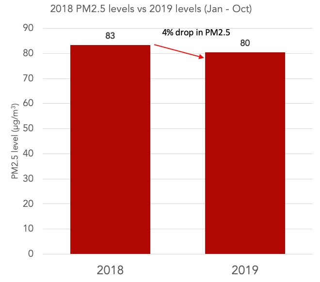 Delhi 2018 PM2.5 levels vs. 2019 levels