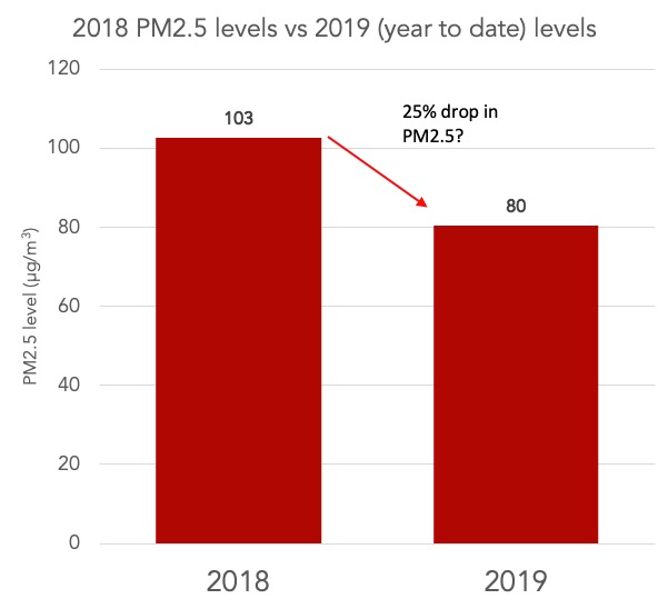 Delhi 2018 PM2.5 level vs 2019 YTD levels