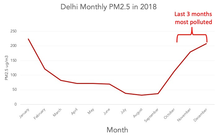 Delhi 2018 PM2.5 levels by month